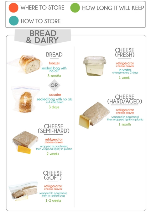 how to store bread & dairy